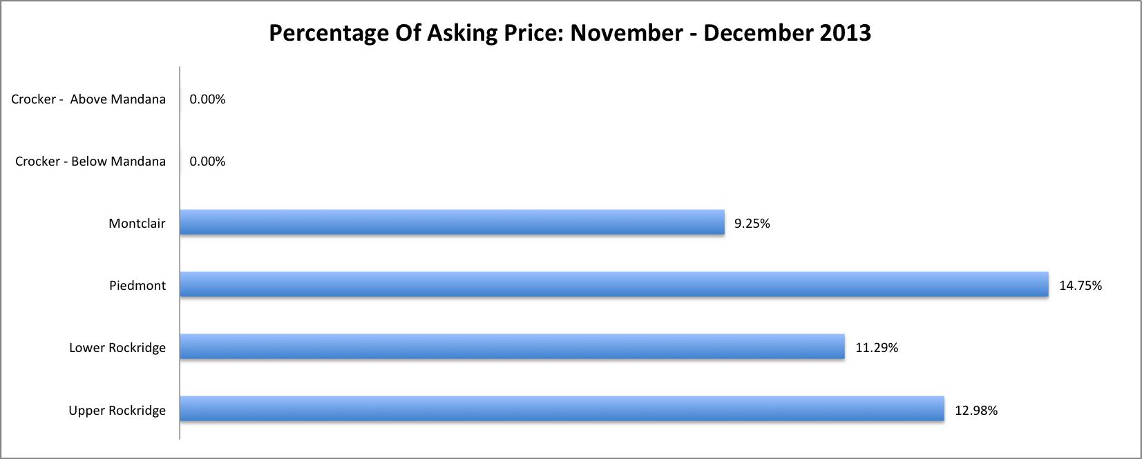 CHV_NovDec2013_Chart