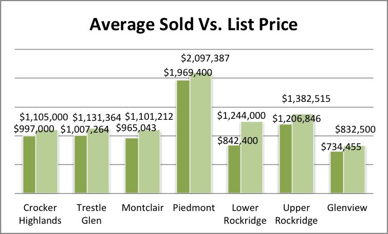 Sold vs List Price